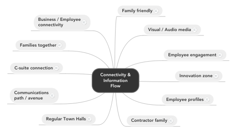 Mind Map: Connectivity & Information Flow