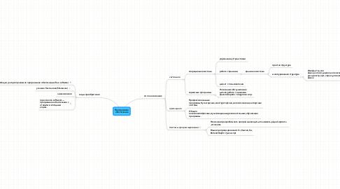Mind Map: Программноеобеспечение