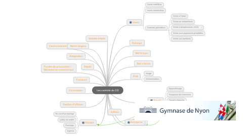 Mind Map: Les contrats du CO