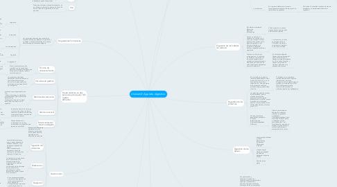 Mind Map: Unidad 2: Aparato digestivo