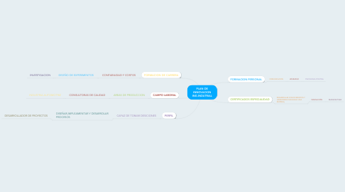 Mind Map: PLAN DE INNOVACION ING.INDUTRIAL