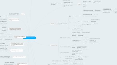 Mind Map: Unidad:7 Sistema endocrino