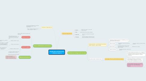 Mind Map: Arquitectura de Empresas <<Ximena Jaen>>
