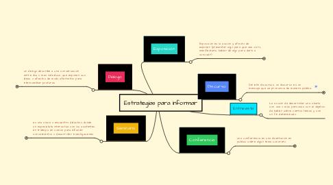 Mind Map: Estrategias para informar