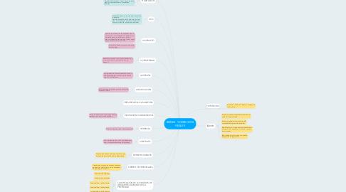 Mind Map: BIENES Y DERECHOS REALES