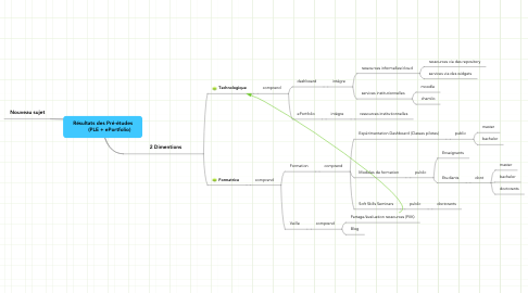 Mind Map: Résultats des Pré-études         (PLE + ePortfolio)