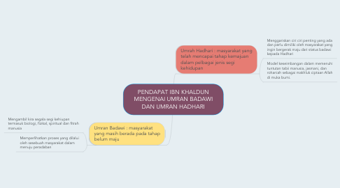 Mind Map: PENDAPAT IBN KHALDUN MENGENAI UMRAN BADAWI DAN UMRAN HADHARI