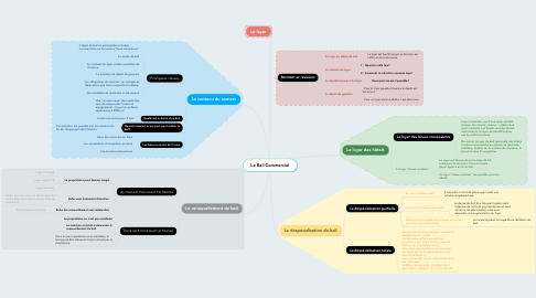 Mind Map: Le Bail Commercial