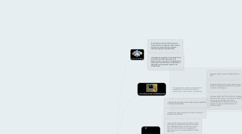 Mind Map: PROGRAMACIÓN