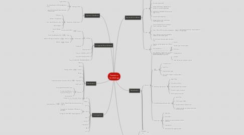 Mind Map: Paediatric Cardiology
