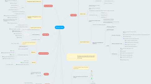 Mind Map: Tenaga Lestari