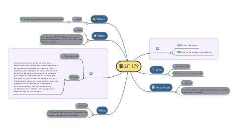 Mind Map: SIT 179