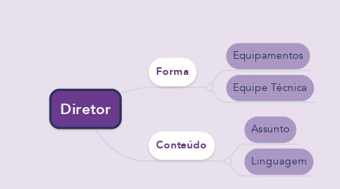Mind Map: Diretor