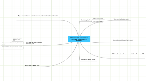Mind Map: What we need to know: Does ice melt faster in plain water or saltwater?