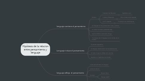 Mind Map: Hipótesis de la relacion entre pensamiento y lenguaje