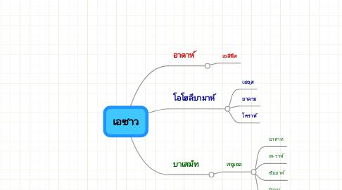 Mind Map: เอซาว