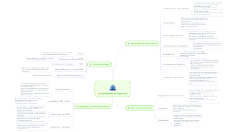 Mind Map: Fundamento de Seguridad