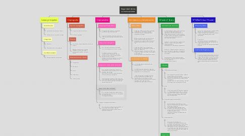 Mind Map: Seguridad de las comunicaciones