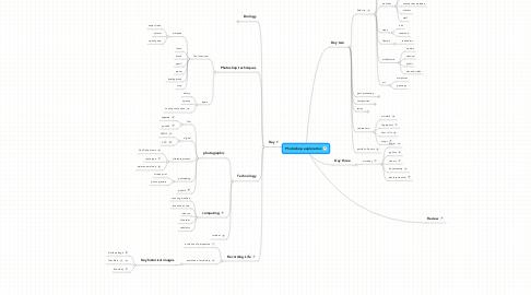 Mind Map: Photoshop exploration