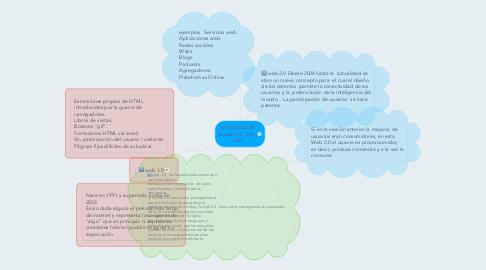 Mind Map: la Evolución de la web 1.0, 2.0 y 3.0