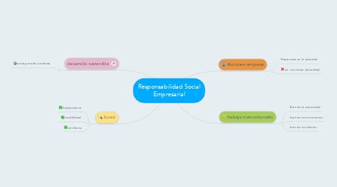 Mind Map: ResponsabilidadSocial Empresarial