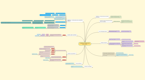 Mind Map: FONÉTICA Y FONOLOGÍA EVOLUTIVAS.