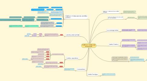 Mind Map: FONÉTICA Y FONOLOGÍA EVOLUTIVAS.