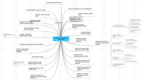 Mind Map: Child and Youth Health Community