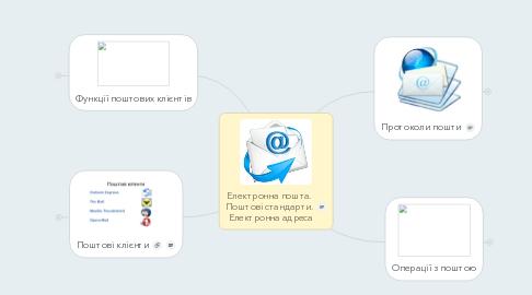 Mind Map: Електронна пошта. Поштові стандарти. Електронна адреса