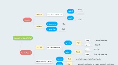 Mind Map: أنواع التحويلات الهندسية