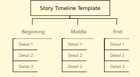 Mind Map: Story Timeline Template