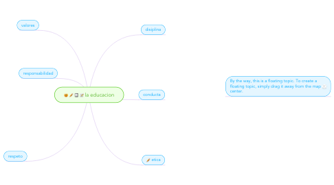 Mind Map: la educacion
