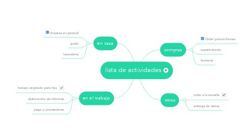 Mind Map: lista de actividades