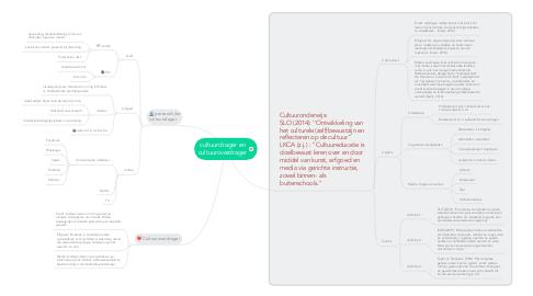 Mind Map: cultuurdrager en cultuuroverdrager