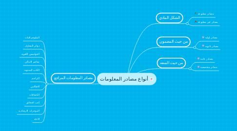 Mind Map: أنواع مصادر المعلومات