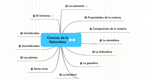 Mind Map: Ciencias de la Naturaleza