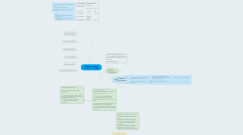 Mind Map: Scientific writings and presentation in English
