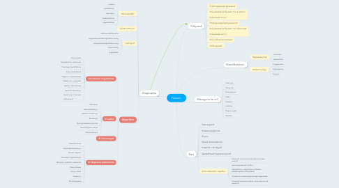 Mind Map: Peavalu