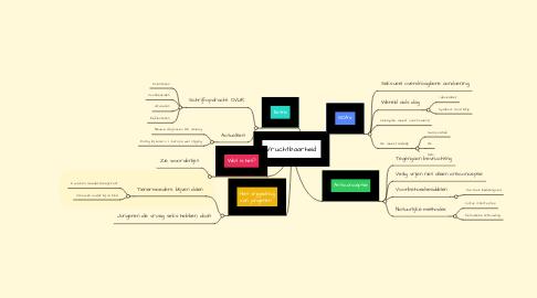 Mind Map: Vruchtbaarheid
