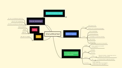 Mind Map: Onvruchtbaarheid
