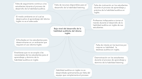 Mind Map: Bajo nivel del desarrollo de la habilidad auditivita del idioma inglés