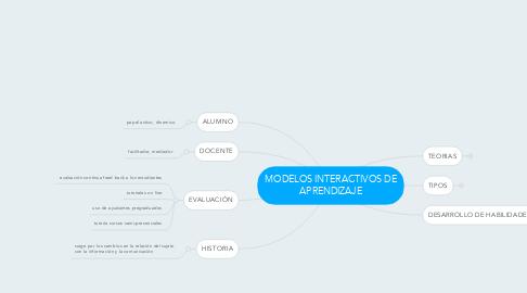 Mind Map: MODELOS INTERACTIVOS DE APRENDIZAJE