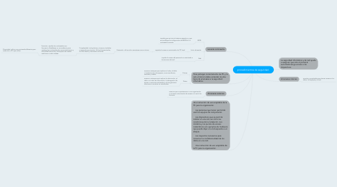 Mind Map: procedimientos de seguridad.