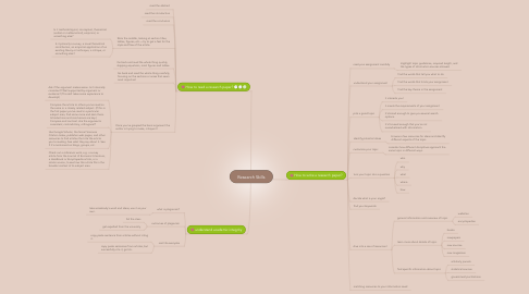 Mind Map: Research Skills