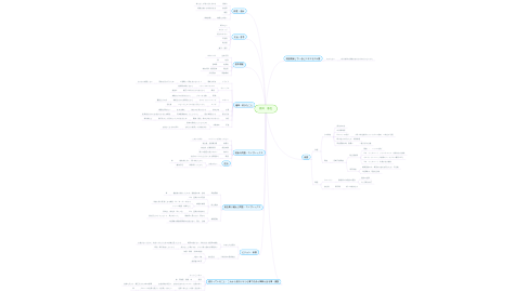 Mind Map: 原田 徹也