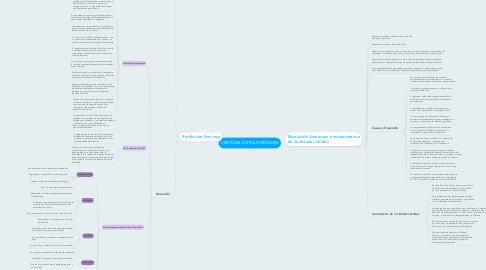Mind Map: CRISIS DEL ANTIGUO RÉGIMEN