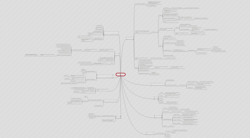Mind Map: Plasticsoep