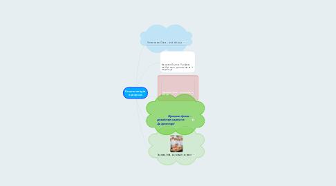 Mind Map: Енциклопедія професій