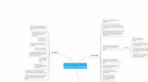 Mind Map: Notre conception personnelle des TIC