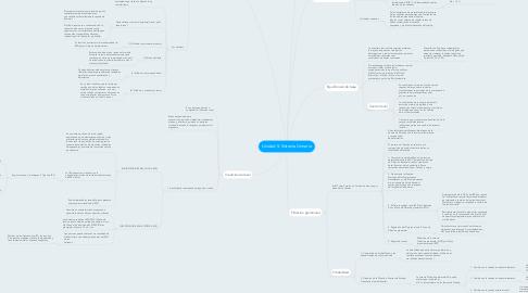 Mind Map: Unidad 5: Sistema Urinario